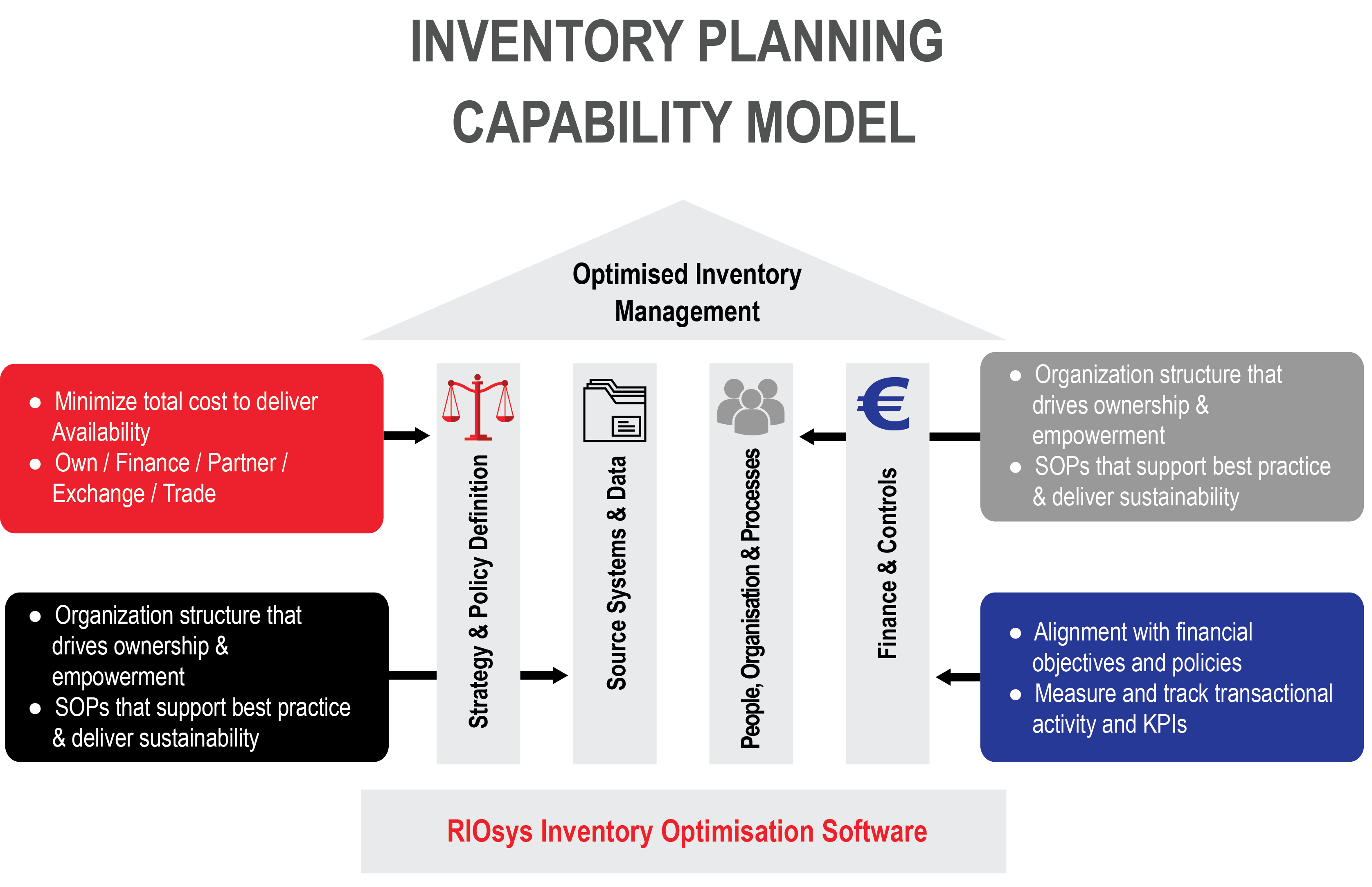 Methodology to address the specific challenges of inventory optimization we define the mro inventory planning capability of an organization under at we call the four capability pillars malvernweather Image collections