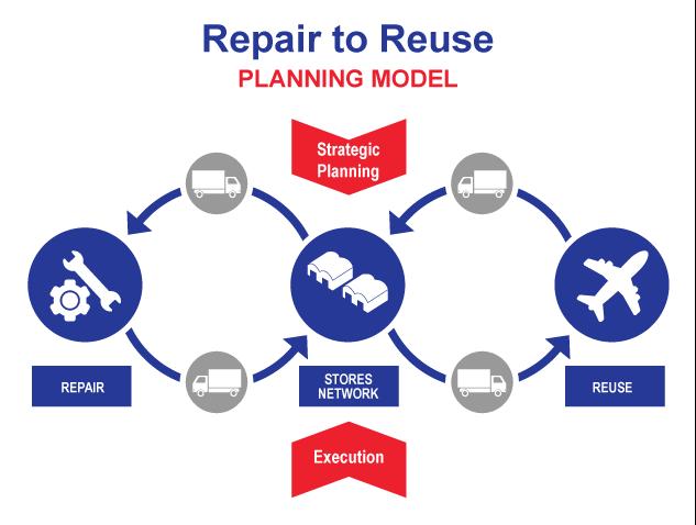 MRO Repair to reuse planning model