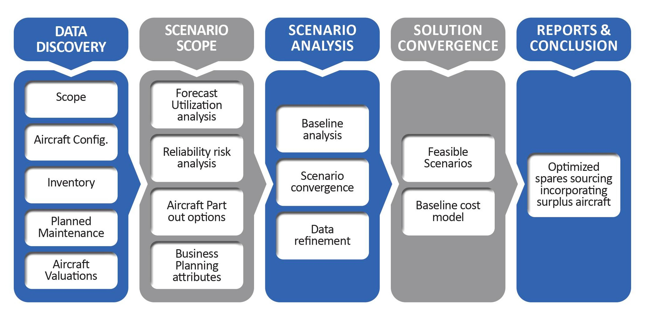 Optimize Aviation Sourcing Strategy